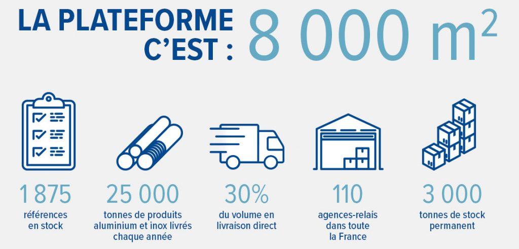 La plateforme c'est : 8 000m² / 1 875 références en stock / 25 000 tonnes de produits aluminium et inox livrés chaque année / 30% de volume en livraison direct / 110 agences-relais dans toute la France / 3 000 tonnes de stock permanent