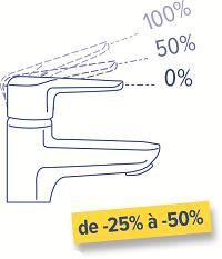 Economie d'eau de -25% à -50%